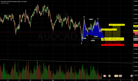 AUDCAD: AUDCAD 30min Bullish Gartley.