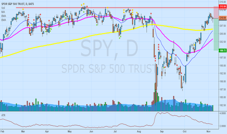 SPY: SPY is approaching a very strong resistance area.