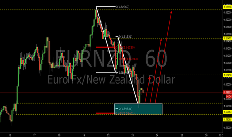 EURNZD: EURNZD:Bullish AB=CD Pattern and the 1.618EXT