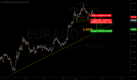 EURAUD: AUD - just too many shorting it?