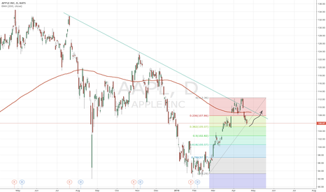 AAPL: AAPL retrace back to 200 Avg and resist line