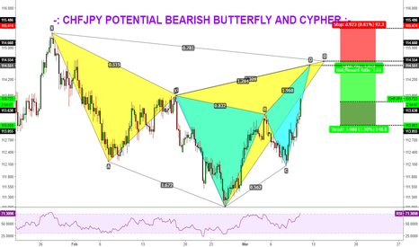 CHFJPY: CHFJPY POTENTIAL BEARISH BUTTERFLY AND CYPHER ARE HERE.