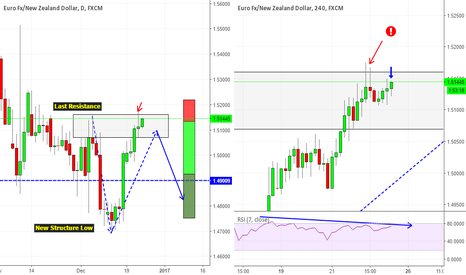 EURNZD: Nice opportunity on EURNZD