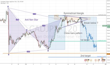 CADJPY: カナダ円が短期保ち合い下抜け?