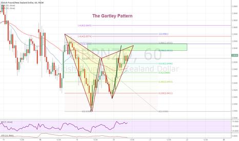 GBPNZD: The Gartley Pattern