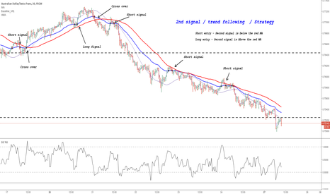 AUDCHF: 2nd signal / trend following  / Strategy