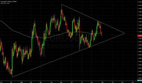 EURUSD: Breakout on EURUSD soon?