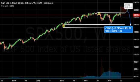 SPX500: perfect stop run scenario for a bear market in September?