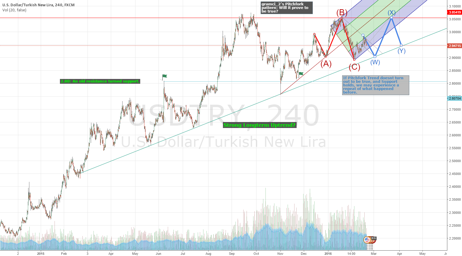 USDTRY: Will Long Support Result In New Heights?