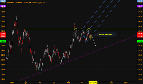 TLT: Treasuries Look Weak -