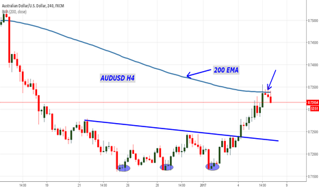 AUDUSD: AUDUSD Technical Analysis: Rejection from 200 EMA