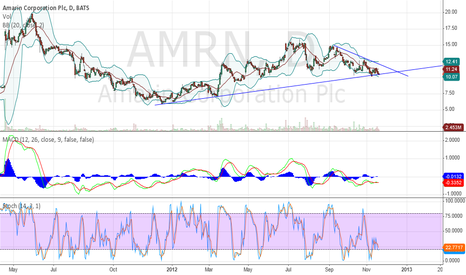 AMRN: Breakout is coming !!!