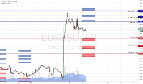 EURUSD: Опционные уровни по EUR/USD на 07.12.2015