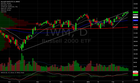 IWM: Russell (ETF) Daily. Ascending Wedge?