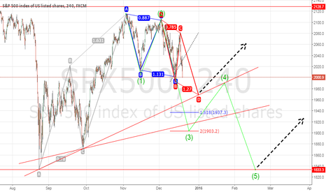 SPX500: $SPX possible coming days/weeks...$DAX