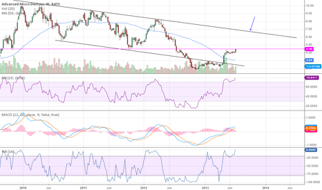 AMD: Weekly resistance level being tested once again today.