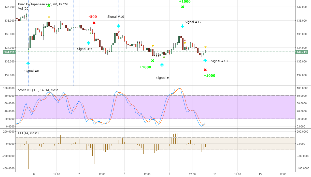 EURJPY New signal #13 - Buy now