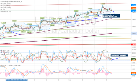 USDCAD: Buy USDCAD to 1.07