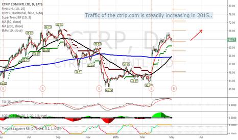 CTRP: Traffic is increasing