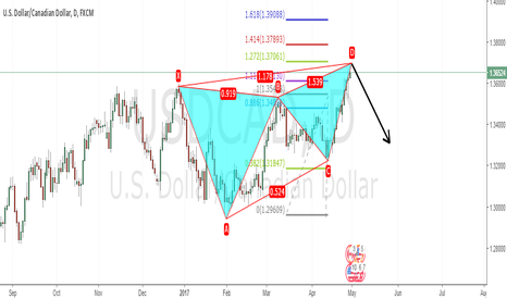 USDCAD: Possible Bearish Butterfly pattern for USDCAD