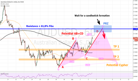 AUDUSD: AUDUSD potential AB=CD and then Cypher Pattern