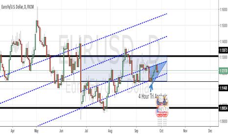 EURUSD: EURUSD: H4 Tri Analysis (D1 Trend-lines)
