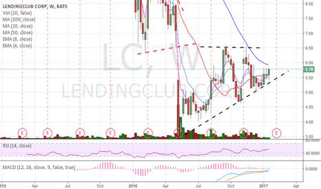LC: 3 weeks before ER. & ONLY abv 6 can go to 6.5 easily