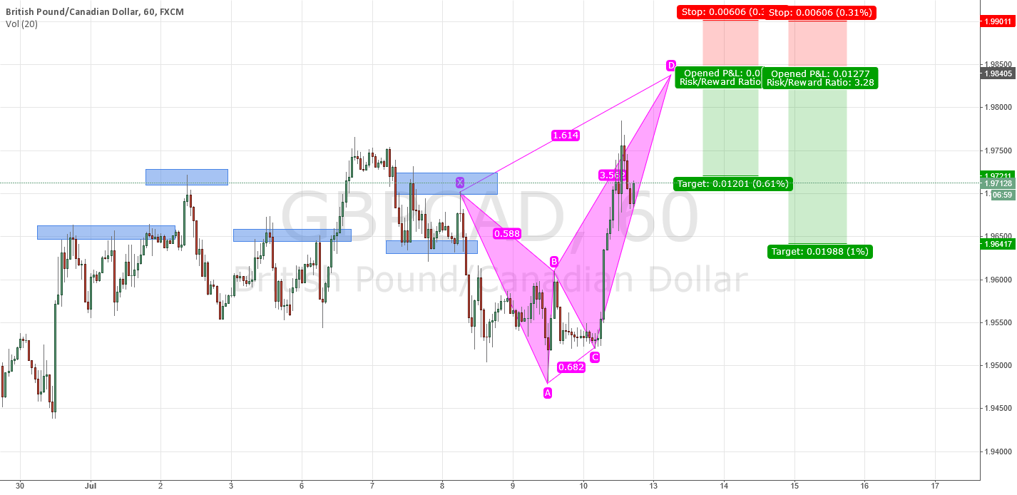GBPCAD waiting for completion of a bearish Crab Pattern