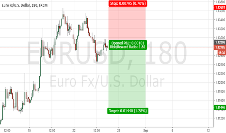 EURUSD: EURUSD forming sell signals