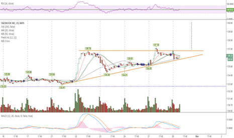 FB: Price is compressing close to apex now