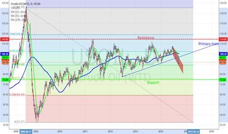 USOIL: Crude Oil.....Prediction.