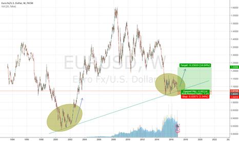 EURUSD: Long EURUSD, Swing/Macro Trade