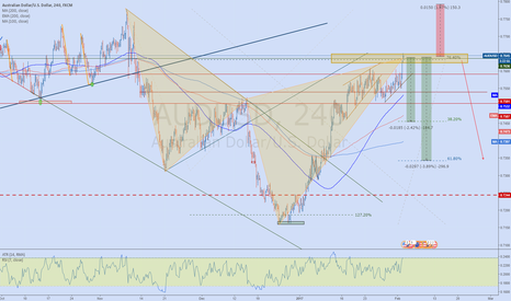 AUDUSD: AUDUSD Cypher bearish 4h at key level