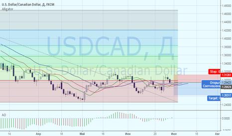 USDCAD: USDCAD: среднесрочное ослабление американской валюты