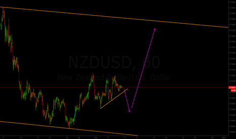 NZDUSD: SHORT then LONG for NZD/USD