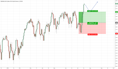 NAS100: NASDAQ STRENGTH