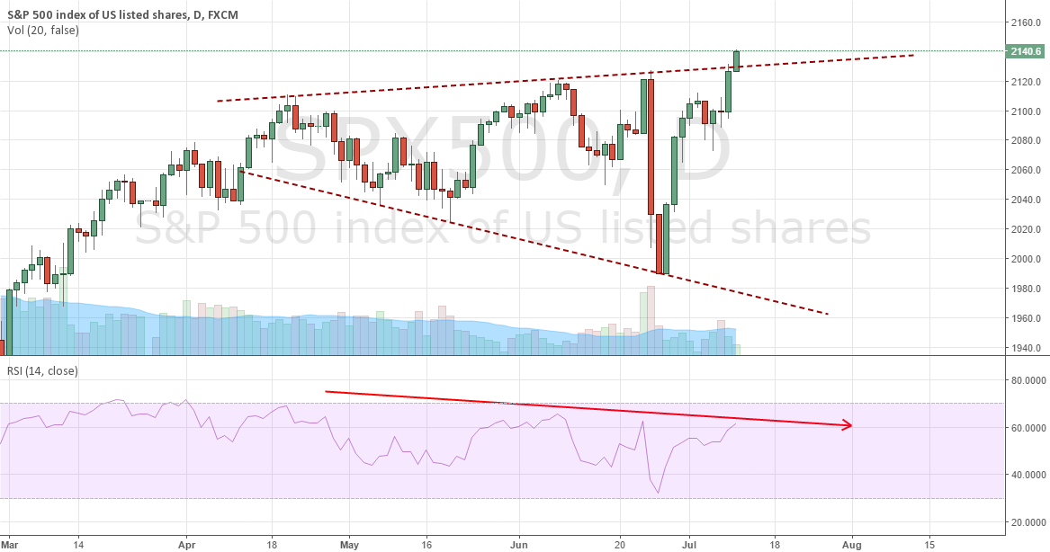 S&P500, breakout of expanding triangle