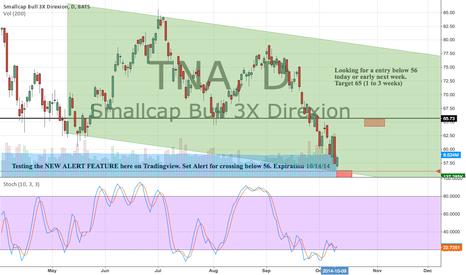 TNA: NEW ALERT FEATURE TEST Entry below 56 Target 65