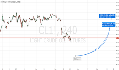 CL1!: USOIL (WTI) Buy отложка