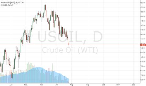 USOIL: Dropping Slightly, Short opportunity