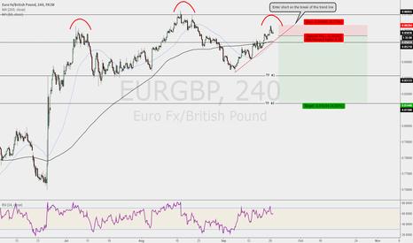 EURGBP: EUR/GBP Simple