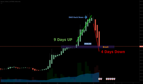 BTCUSD: Brexit may decide Bitcoin direction...