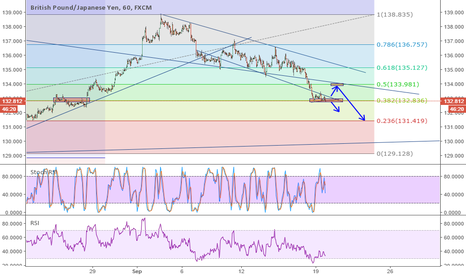 GBPJPY: GBPJPY wait for the breakup