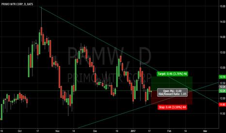 PRMW: wedge