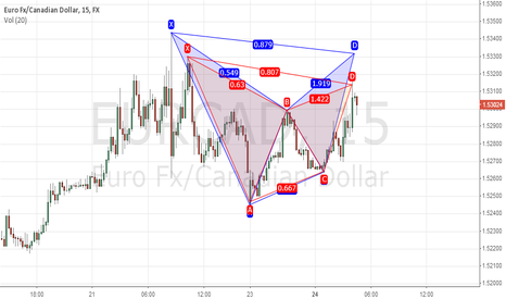 EURCAD: Gartley and Bat