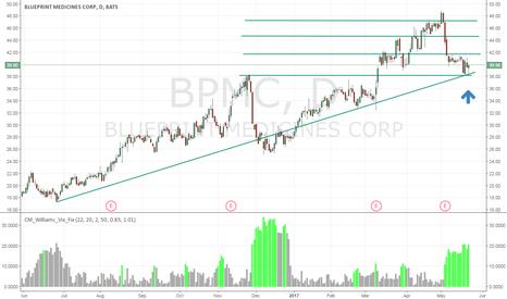 BPMC: Excellent Long Setup