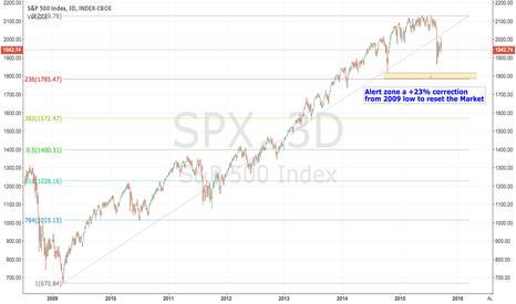 SPX: Next Alert Zone for SPX is 1825 - 1785