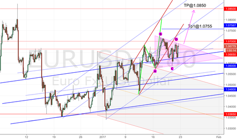 EURUSD: Eurusd bullish new update