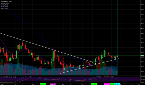 TWLO: $TWLO, long a new uptrend, bounce on support