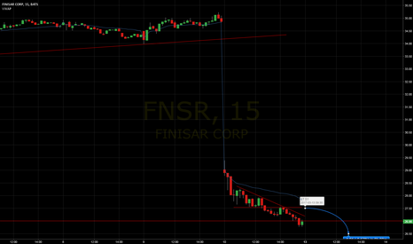 FNSR: A textbook second day short candidate for today